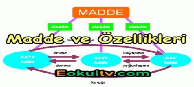Madde ve özellikleri konu anlatımı videolu
