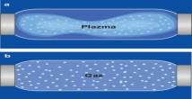 Plazmalar ve Gazlar özellikleri