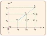 Bir doğru parçasını belli bir oranda içten ve dıştan bölen noktanın koordinatları