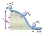 Enerji Dönüşümleri ve Enerjinin Korunumu