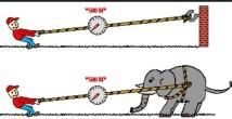 Dinamiğin Temel Prensibi (Newton'un 2. Hareket Yasası)