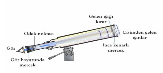 Teleskobun Yapısı ve Özellikleri 7. Sınıf