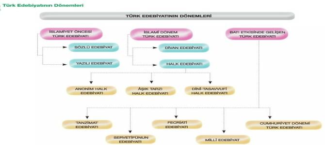 Türk Edebiyatının Tarihi Dönemleri 10. Sınıf