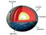 Yer Kabuğunun Yapısı Fen Bilimleri 4.Sınıf