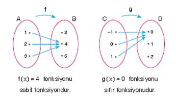 sabit-fonksiyon-ornek