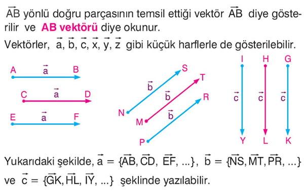 AB vektörü gösterimi ve okunuşu