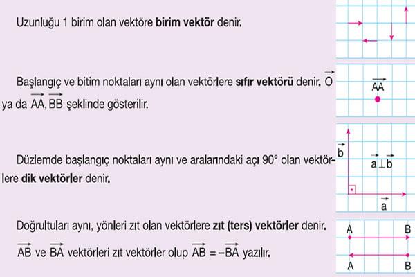 Birim Vektör, sıfır vektörü, dik vektörler