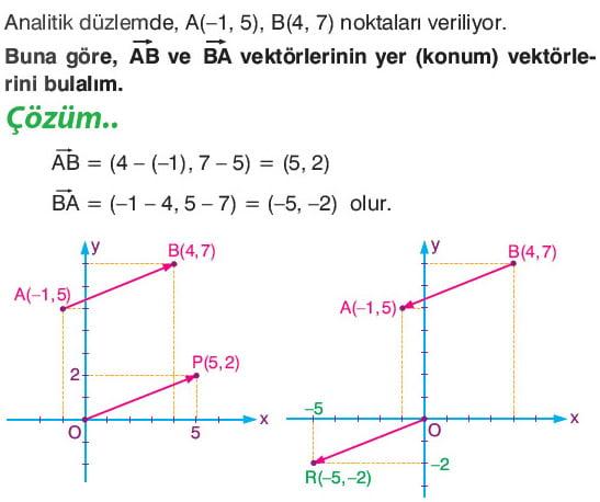 Konum vektörü nedir? - Ne Nedir