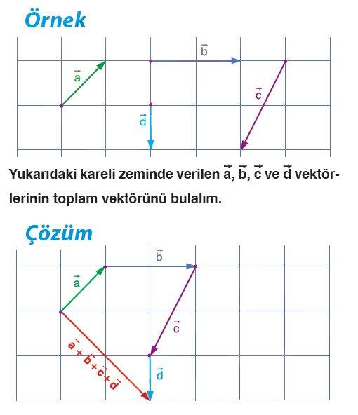 vektorlerde-toplama-islemi-cozumlu-ornek-2