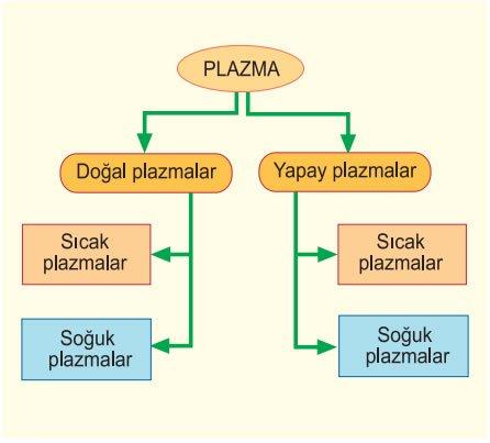 plazmalarin-siniflandirilmasi-2