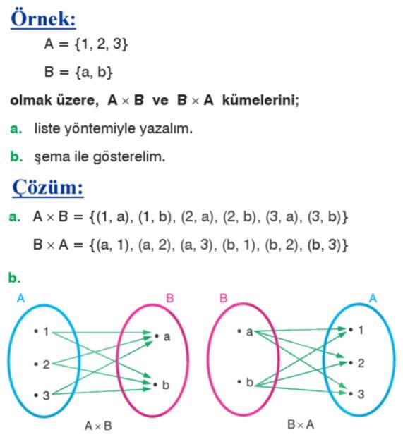 İki kümenin kartezyen çarpımı örnek soru 1