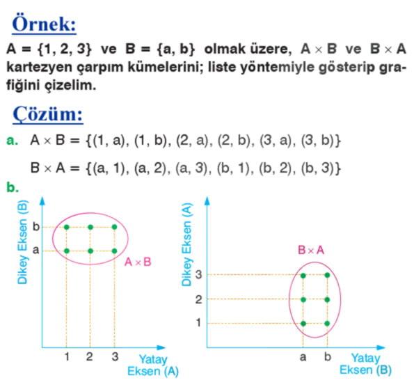 İki kümenin kartezyen çarpımı örnek soru 2