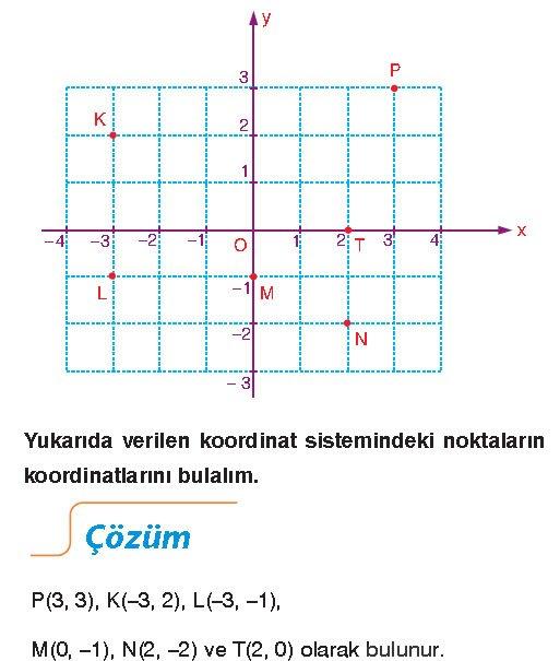 dik-koordinat-sistemi-ornek-2