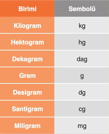 gram miligram kilogram