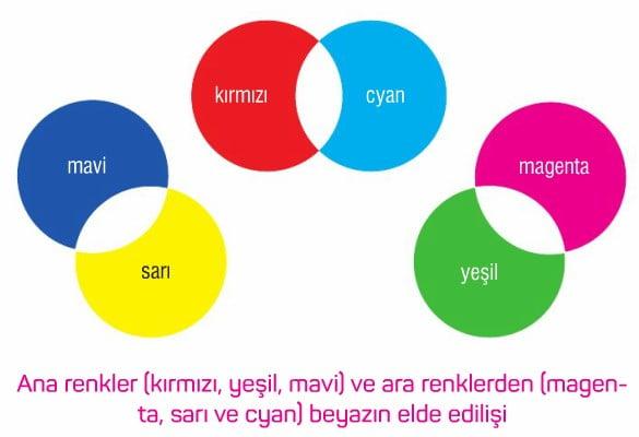 Renkler Konu Anlatımı Soruları çözümleri Işık Renkleri Boya Renkleri