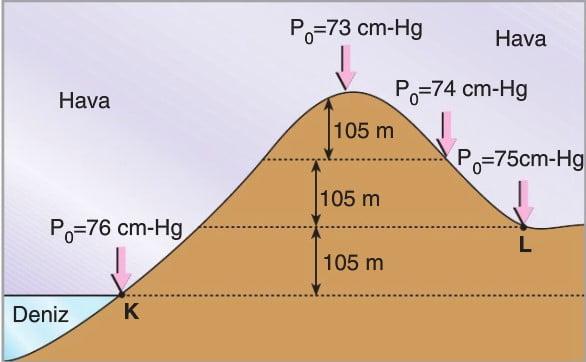 Açık Hava Basıncı Torricelli Deneyi konu anlatımı kısaca özet bilgi örnekleri Atmosfer