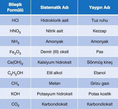 Bileşikler konu anlatımı 9. sınıf kimya ders notu