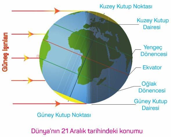 Solstik (Gün Dönümü) Tarihleri 21 Aralık 21 Haziran konu anlatımı ders notu 9. sınıf coğrafya