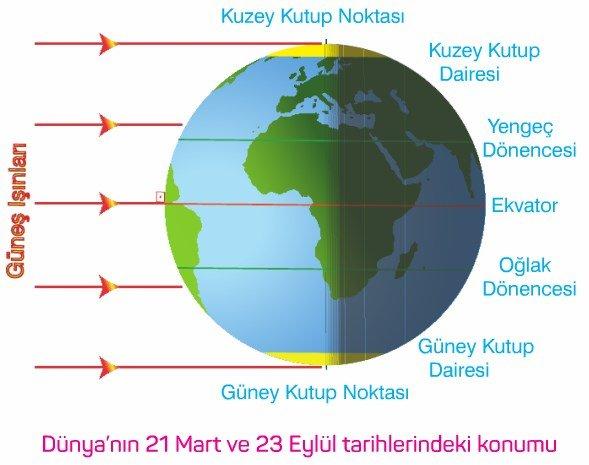 Ekinoks (gece gündüz eşitliği) Tarihleri 21 mart 23 eylül konu anlatımı ders notu 9. sınıf coğrafya