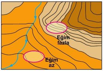 İzohipslerin birbirine uzak ya da yakın geçmesi, yer şekillerinin eğimi hakkında bilgi verir.