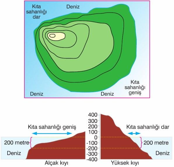 Kıta sahanlığının geniş ya da dar olması üzerinde belirleyici olan etmen, kıyıdaki yer şekillerinin eğim durumudur.