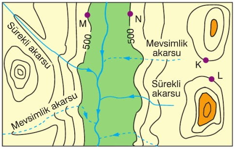 Haritada birbirine komşu olan K ve L noktalarının yükseltileri eşit olduğu gibi, akar suyun her iki yanında yer alan M ve N noktalarının da yükseltileri eşittir.