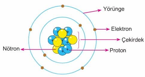 8-sinif-atomun-yapisi-2   Konu Anlatımı