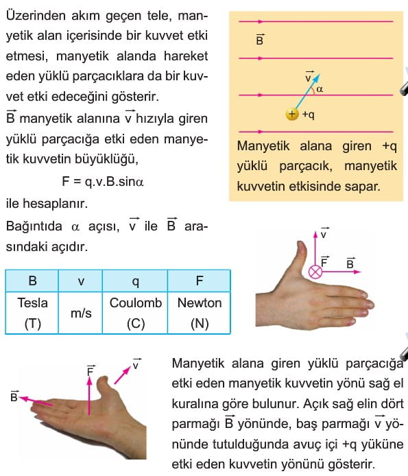 manyetizma ve elektromanyetik